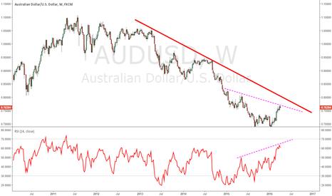 AUDUSD: Hidden divergence on AUDUSD?