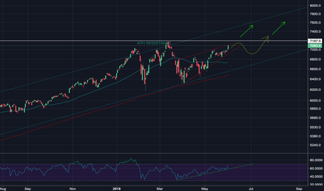 NDX: Super Bullish for NAS, When Will We Break Out??