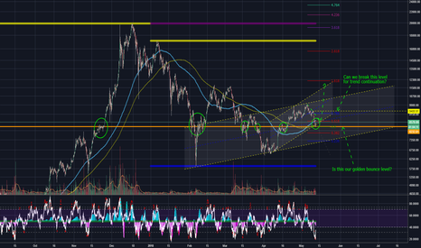 BTCUSD: IS THE BTCUSD GOLDEN BOUNCE LEVEL?