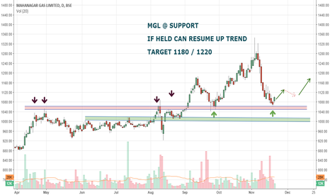 MGL: Mahanagar Gas Ltd: Out of Gas.. will it refill gas at support???