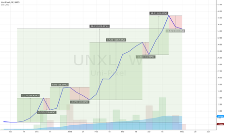 UNXL: Unipixel (UNXL) - Weekly Chart - Gain/Loss Since November 2012