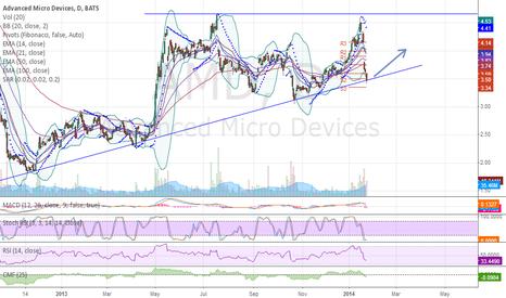 AMD: AMD to $4 level