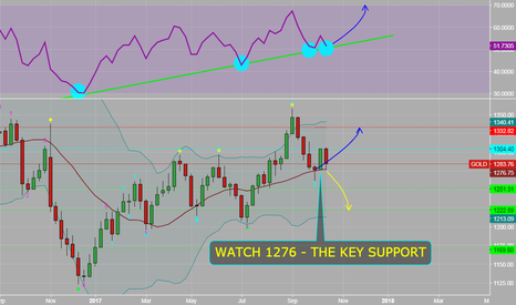 GOLD: Uptrend should be untact, 1276 is the key for this week