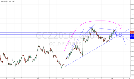 GCZ2016: Short Gold Possibility
