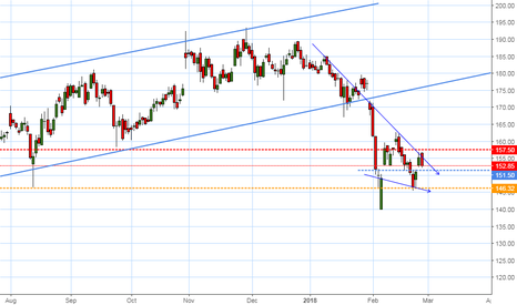 BEL: Possible short in BEL below 151.5