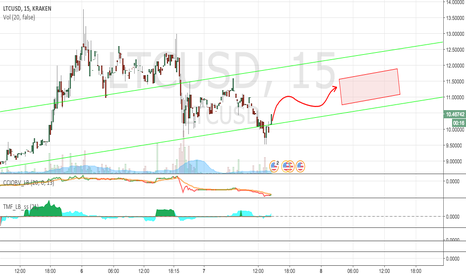 LTCUSD: LTCUSD trend line supported with data from MLP