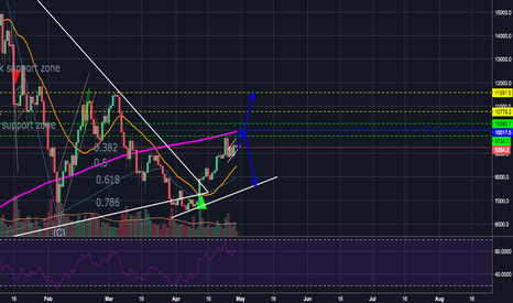 BTCUSD: Cup and handle, if it will break the 10k-10.2k resistance