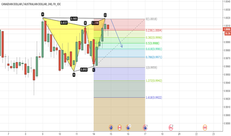 CADAUD: butterfly hedef 0,9980
