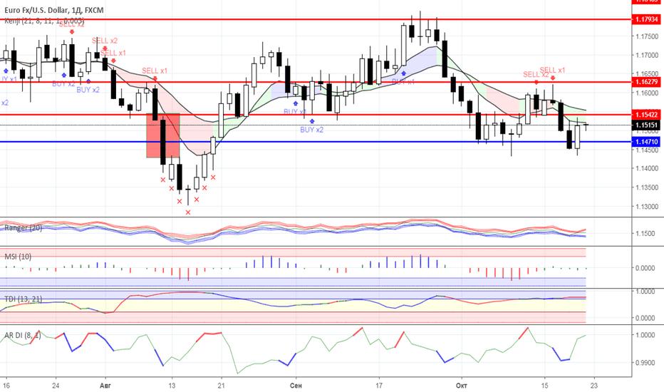 EURUSD: Диапазонная торговля: валютный рынок на 22.10.2018 года