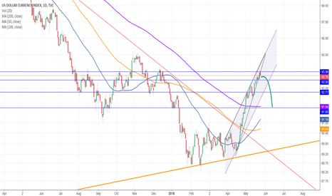 DXY: Finally time for a pull back?