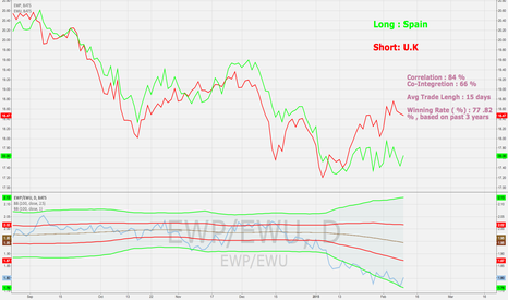 EWP/EWU: PAIR TRADE : Long Spain / Short U.K