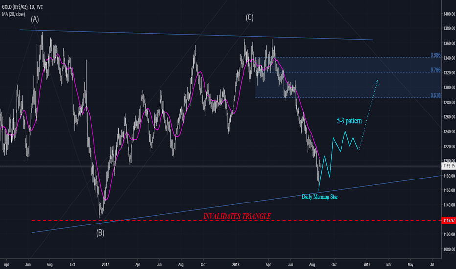 GOLD: GOLD RALLY ?