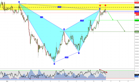 CHFJPY: Short with Structure on CHFJPY