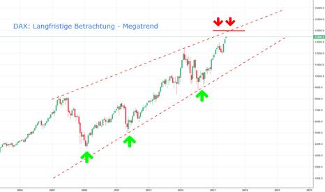 DAX: DAX - Die langfristige Betrachtung eines Megatrends