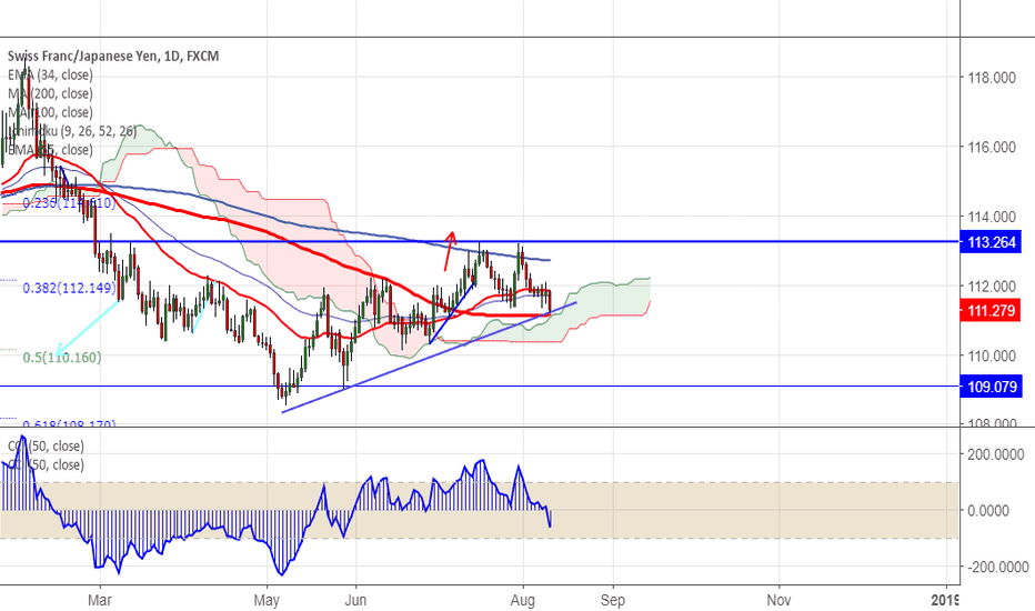 CHFJPY: CHF/JPY takes support near 100 day MA, good to buy on dips