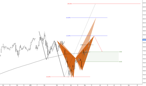 FB: (daily) Retest previous structure resistance with an Alt-Bat...