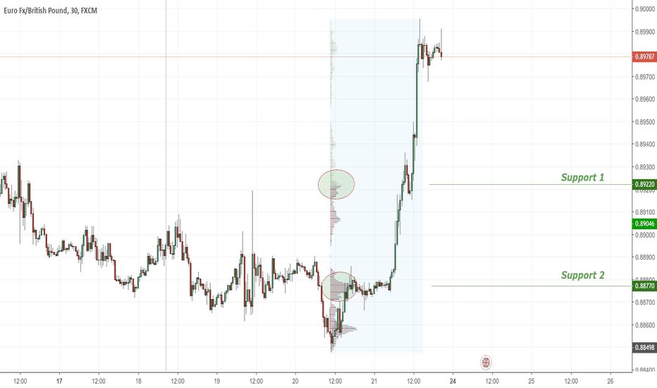EURGBP: EURGBP Trend up