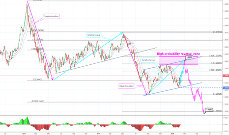 USDCAD: USDCAD Long term outlook