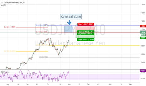 USDJPY: Bears are Coming . . . . . . Wait for it