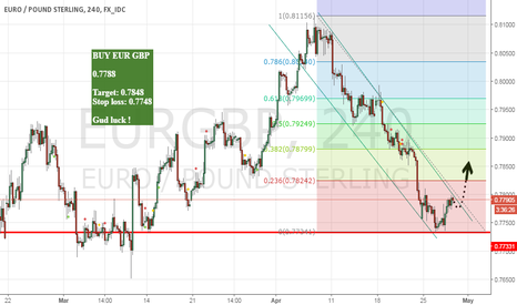 EURGBP: Long EUR GBP