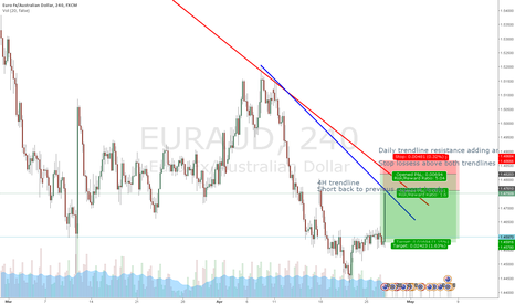EURAUD: Shorting AUD/USD