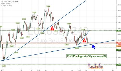 EURUSD: EU/USD