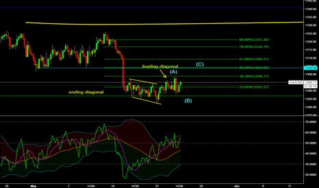 XAUUSD: XAU/USD price action analysis
