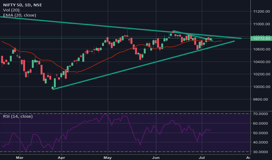 NIFTY: Symmetrical Triangle :Nifty On the Verge of Decisive Breakout