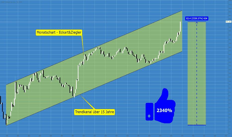 EUZ: Eckert & Ziegler – strahlende Gewinne