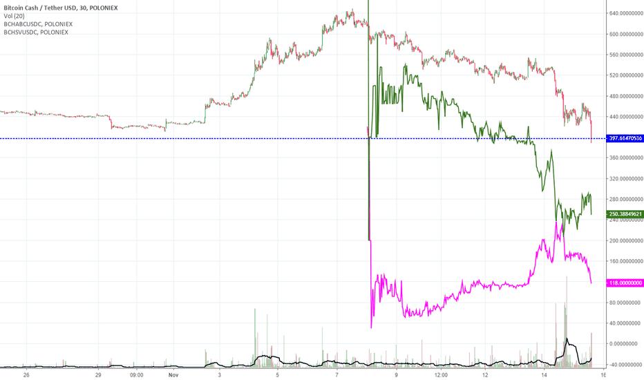 BCHUSDT: Handy chart for Bitcoin Cash, Bitcoin Cash ABC, Bitcoin Cash SV