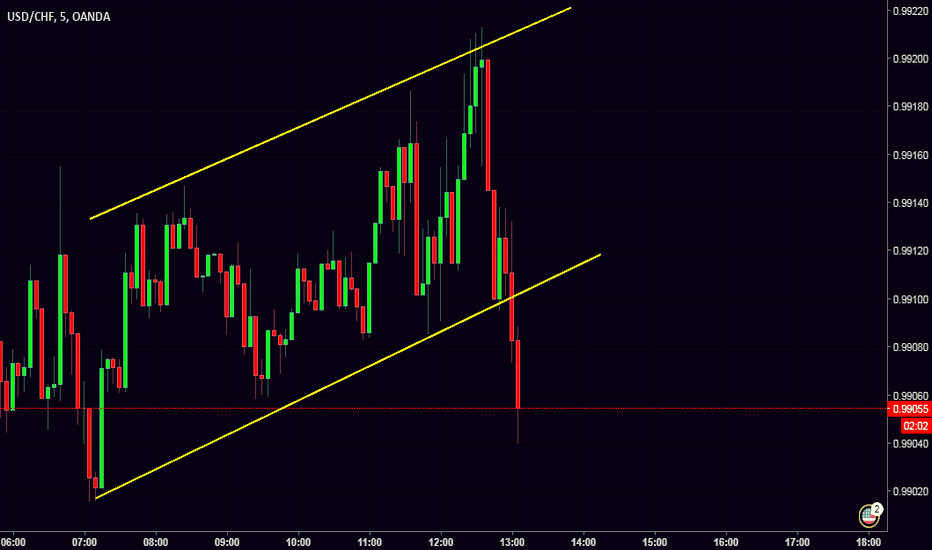 USDCHF: channel breakout