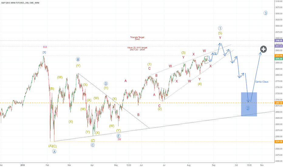 ES1!: SP500 target 2920-2940, then correction, then Santa Claus