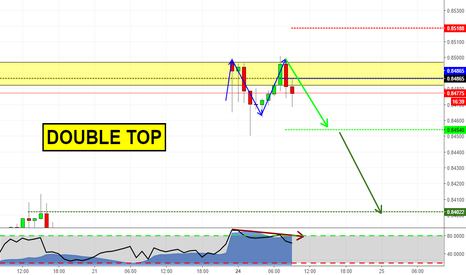 EURGBP: Double Top at Structure! May fill the gap?