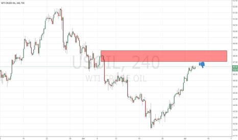 USOIL: us oil getting close to supply level