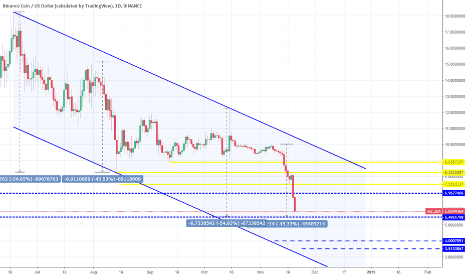 BNBUSD: BNBUSD: All Targets hit. Consolidation ahead.