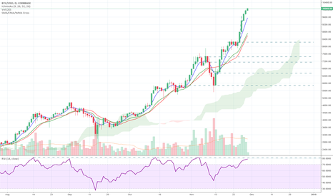 BTCUSD: BTC: Over sold? (RSI and Supports)