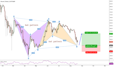 BTCUSD: Bull Bat BTC/USD Daily