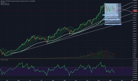 XBTUSD: $bitcoin chart.