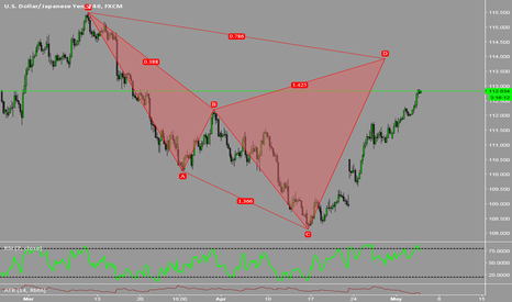 USDJPY: Potential Bearish Cypher Pattern USDJPY