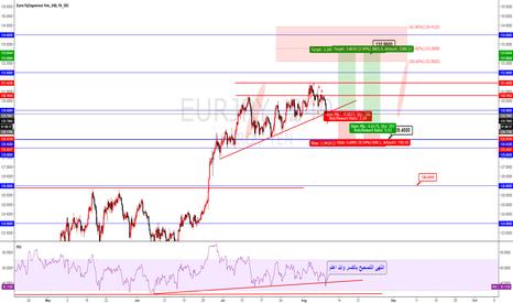 EURJPY: EURJPY Elliot wave analysis buy now
