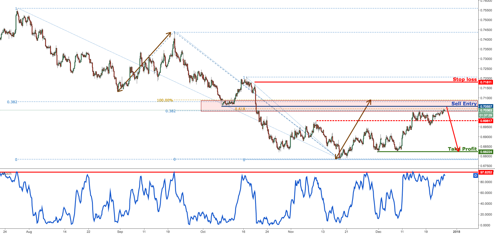 NZDUSD testing resistance, time to go short