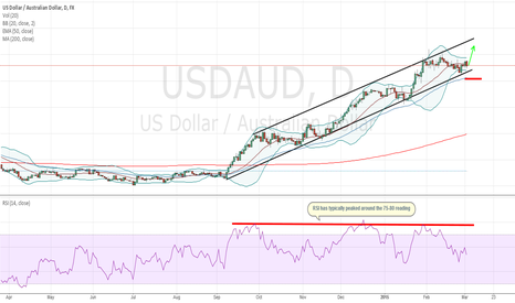 USDAUD: Favorable Reward/Risk Ratio In The USDAUD