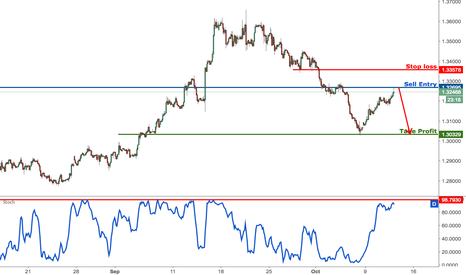 GBPUSD: GBPUSD close to major resistance, prepare to sell
