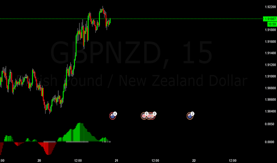GBPNZD: GBPNZD Quick Buy Trade Possibility