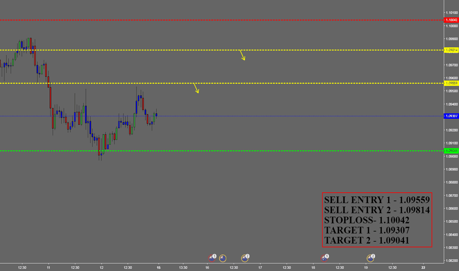 AUDNZD: AUDNZD SELL FOR WEEKLEY INCOME TRADER