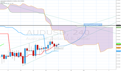 AUDUSD: can price reach that line till monday?