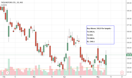 TATAMOTORS: My PredictiveEngine's Intraday call(10-May) - TATAMOTORS - Long