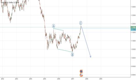 EURUSD: ABC Pattern in EURUSD - Daily