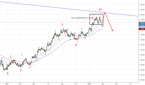 EURUSD: Possible Elliot Wave Analysis - EURUSD