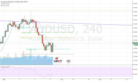 AUDUSD: Buy if closes above 3x3